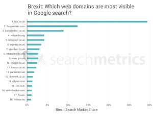 BBC, Guardian and Independent winning lion's share of Brexit visibility in search